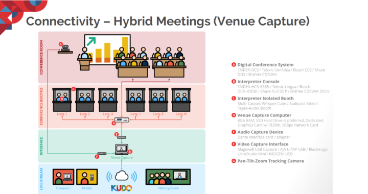 KUDO Hybrid Meetings
